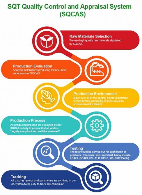 SQCAS Evaluation System